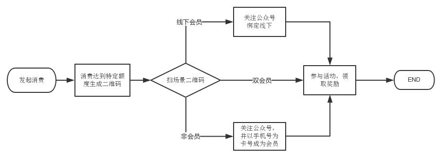 一卡易会员管理系统功能-消费抽奖(图4)